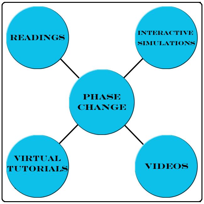 cserd phase changes
