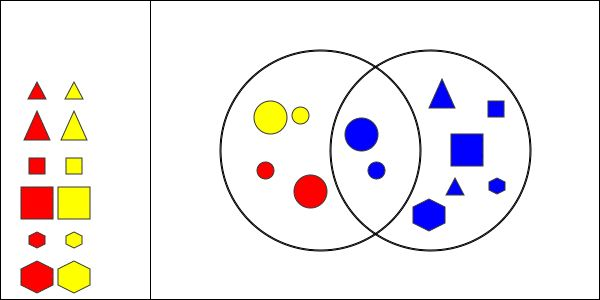 Interactivate venn diagram shape sorter ccuart Image collections