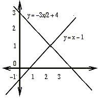 cas calculator how to find y interceps